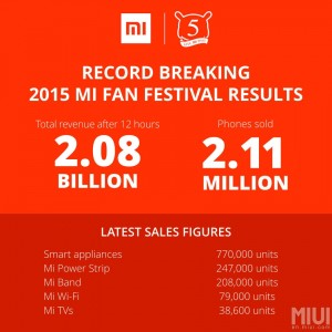 Xiaomi-breaks-guinness-world-records